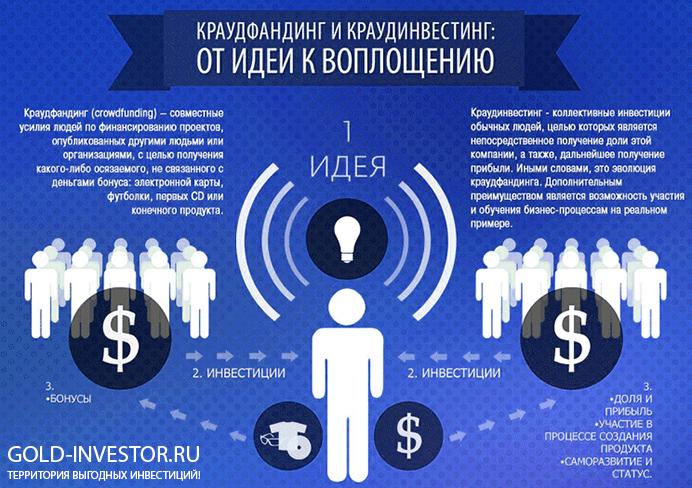краудинвестинг в россии, российский краудфандинг, краудфандинг в россии, краудинвестинг платформы, краудфандинг площадки