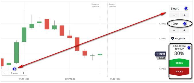 Переключаем график на пятиминутки, устанавливаем справа длительность бинарного опциона