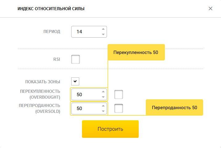 индикатор RSI с параметрами по умолчанию