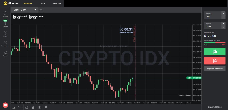 Бинарные опционы – торговля индексами или как торговать на криптоиндексе Binomo