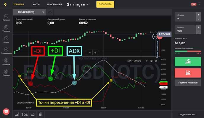 Трендовый индикатор ADX