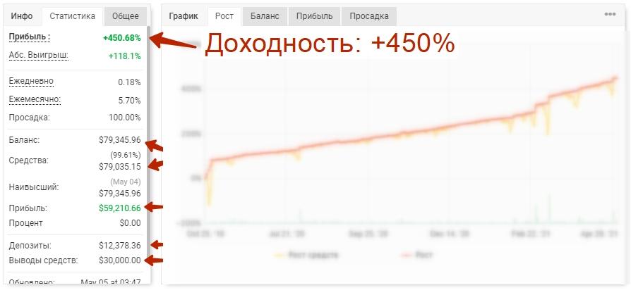 торговый советник +450% доходность