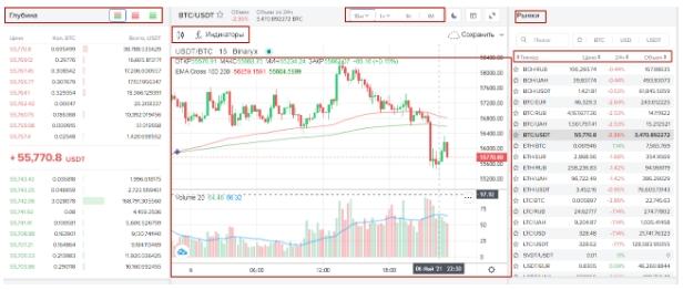 криптовалютная биржа Binaryx - первый график